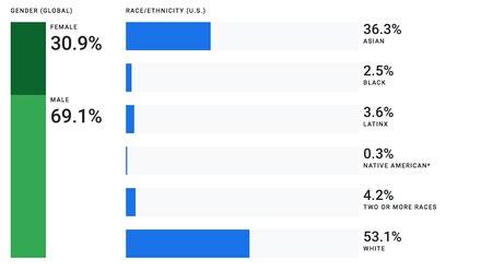 La mayoría de empleados en Google son hombres caucásicos: reporte de diversidad